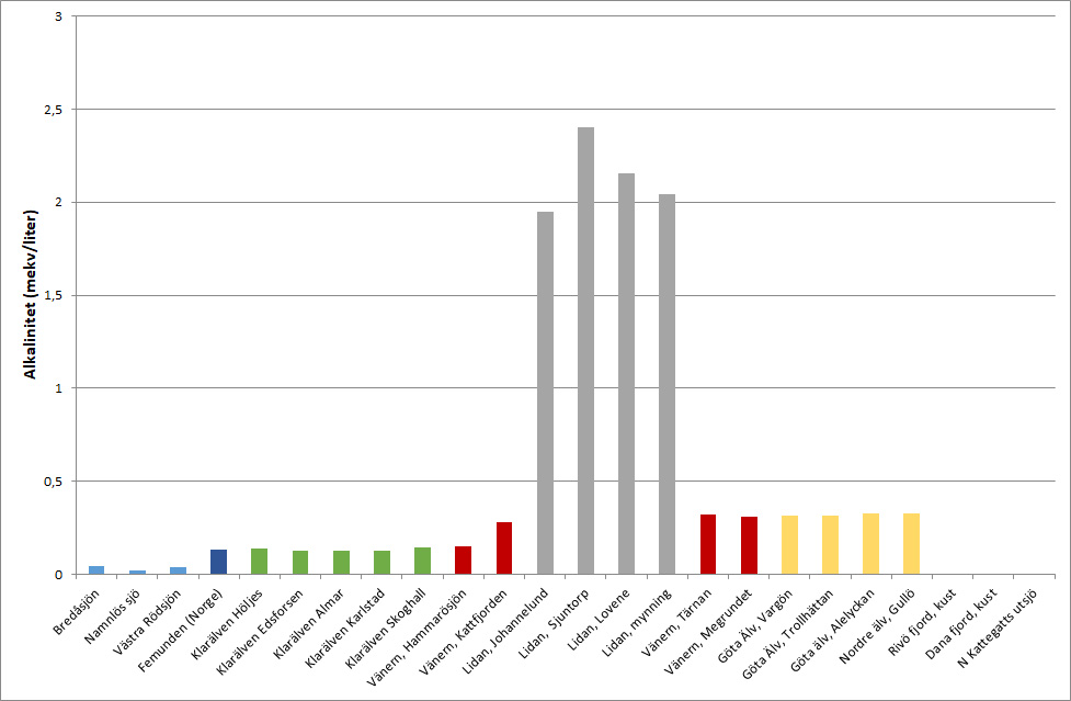 Diagram som visar alkaliniteten vid olika stationer i Göta älv