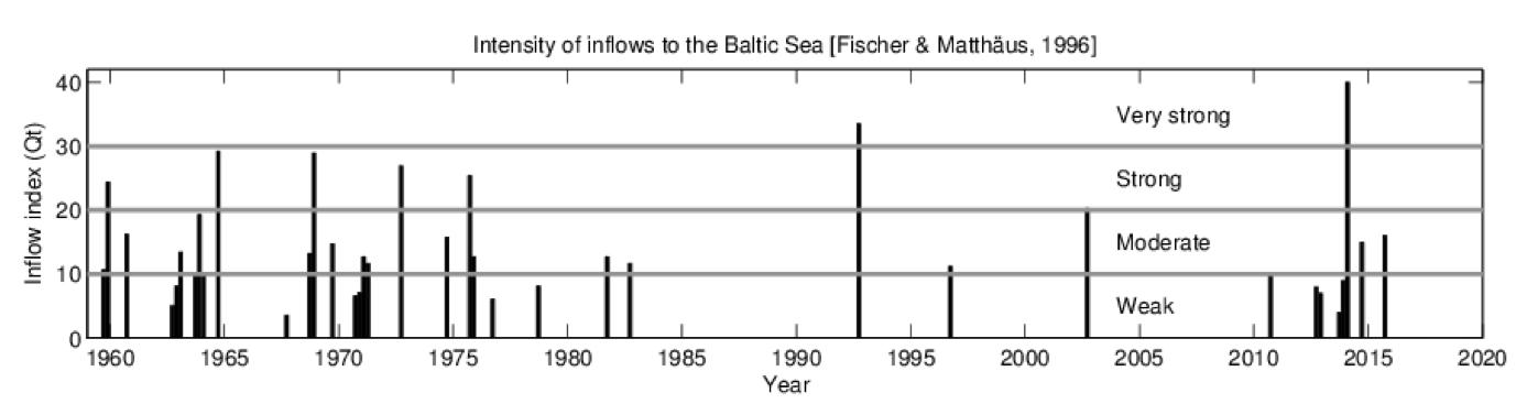 Inflöden av syrerikt vatten till Östersjön, figur