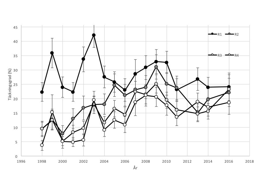 graf som visar medeltäckningsgrad per år av fintrådiga algmattor