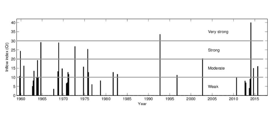Graf som visar index över inflöden av havsvatten till Östersjön