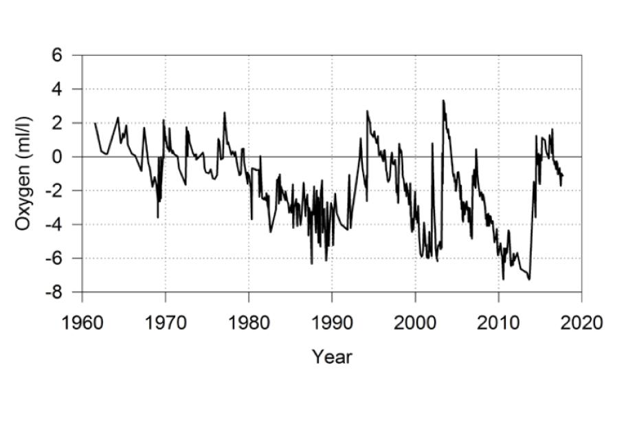 Graf som visar syrehalter i Östra Gotlandsdjupet