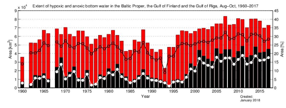 Graf som visar utbredning av syrebrist i Egentliga Östersjön