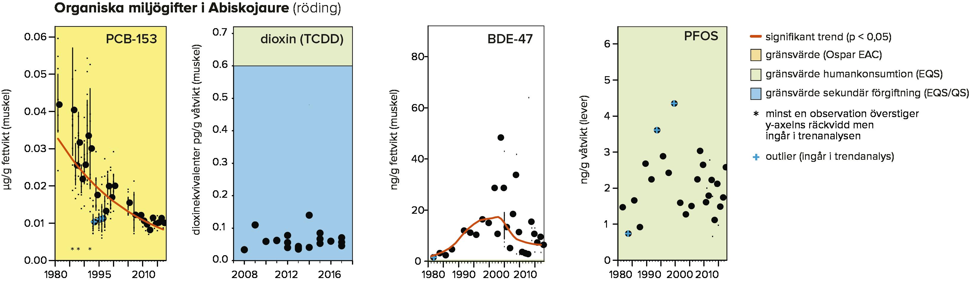 Figur som visar halterna av organiska miljögifter i fjällsjöar.