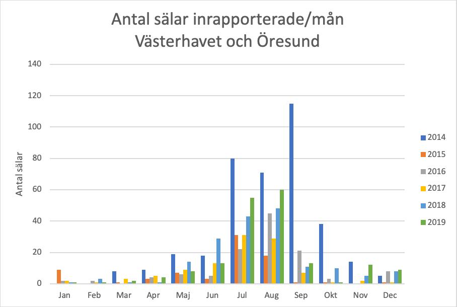 graf rapporterade sälar