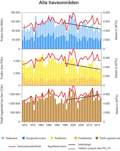 Diagram som visar näringsbelastningen till svenska hav 1969-2017