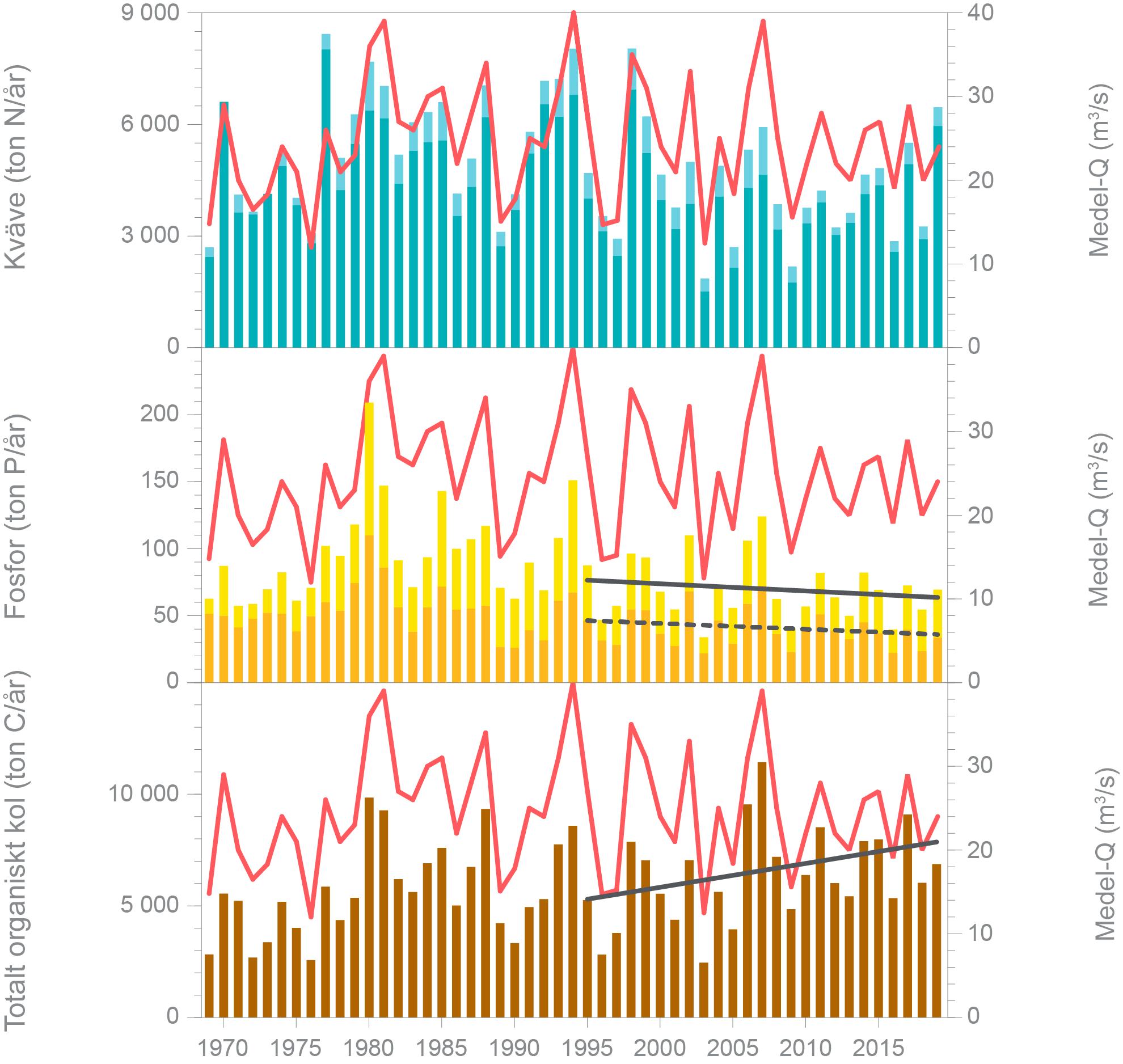 Diagram som visar årsbelastning av näringsämnen med vattendragen till Öresund 1969-2019